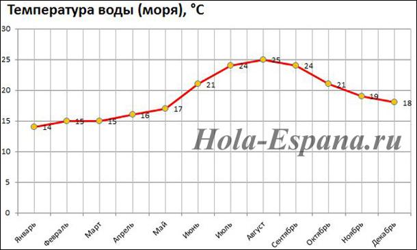 grafik-izmeneniya-temperatury-morya-v-alikante