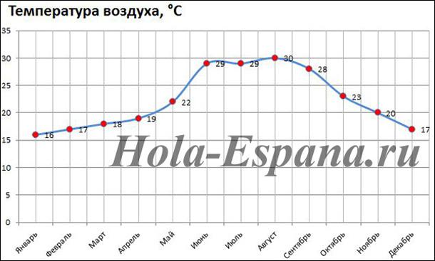 grafik-izmeneniya-temperatury-vozduha-v-alikante