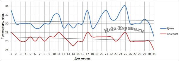 Изменение погоды в сентябре в городе Аликанте