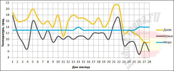 Температура моря и воздуха в Аликанте в феврале