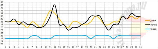 Температура воздуха и воды в августе на Тенерифе