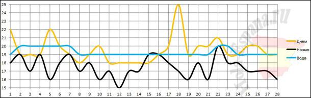 Динамика изменения февральской погоды на Тенерифе