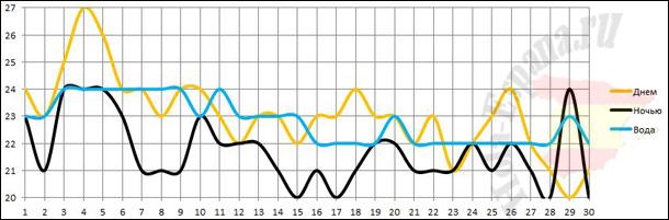 Температура воздуха и океана на о. Тенерифе в ноябре