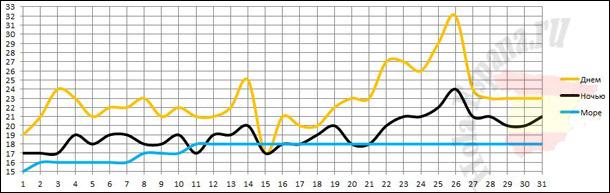 График изменения температуры воздуха и моря в мае в Аликанте
