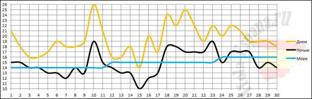 График изменения температуры моря и воздуха в Аликанте за апрель