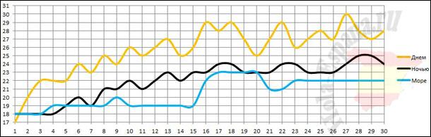 Температура воздуха и моря в июне в Аликанте